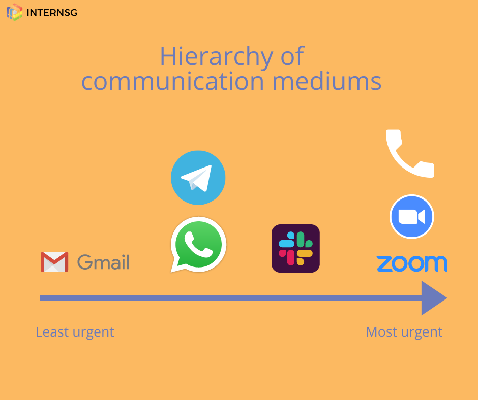 Hierarchy of communication tools